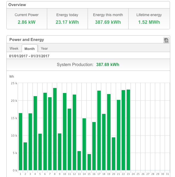 Bar graphs of a solar panel monitoring system